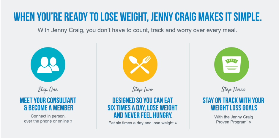When you're ready to lose weight, Jenny Craig makes it simple. With Jenny Craig, you don't have to count, track and worry over every meal. Follow these three easy steps: Meet your consultant and become a member, design your menu of delicious Jenny Craig food, and reach your goal with our proven program.